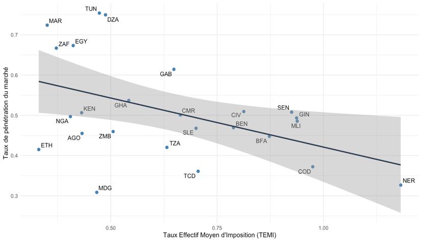 Correlation TEMI -Taux de pénétration du marché